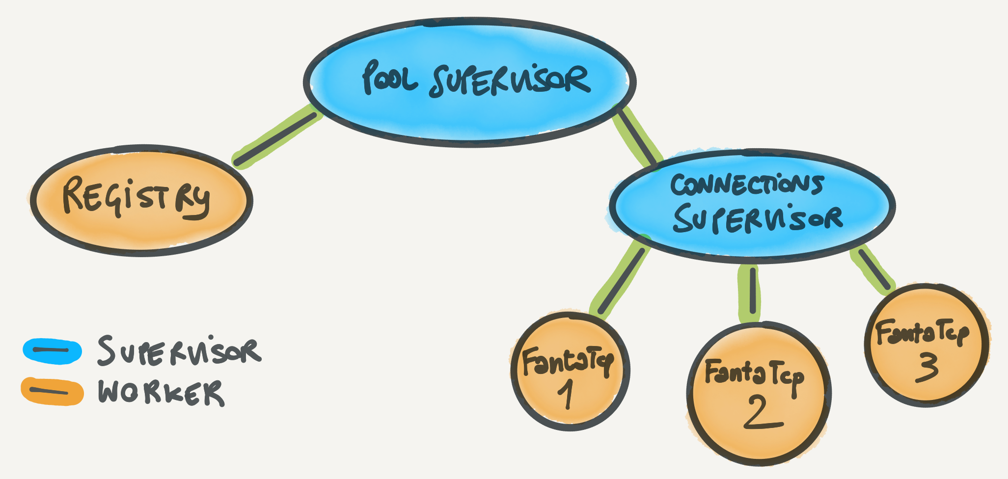 Sketch of the pool supervision tree